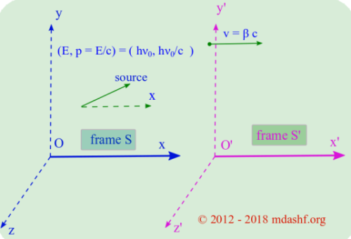Relativistic Doppler effect: source is at rest in unprimed frame S and observer is at rest in the primed frame that is S' frame. Photo Credit: mdashf.org