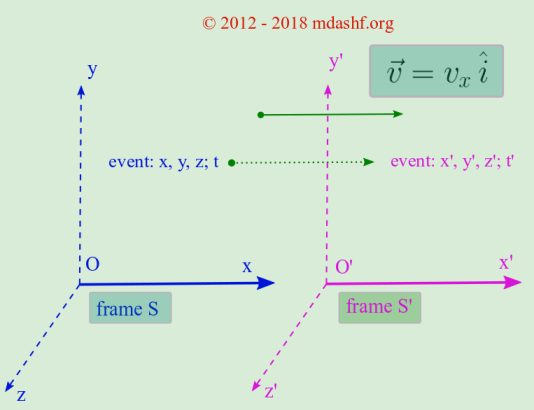 Introduction to special theory of relativity: Galilean or Newtonian transformation, an infinite number of inertial frames of references are equivalent, only differing at the speed at which they are moving wrt each other. Accordingly they govern the relationship among various quantities in any pair of frames. eg acceleration would be same in the frames shown here, but velocity of objects and their displacement would have different values based on which frame is chosen for that description. Photo Credit: mdashf.org