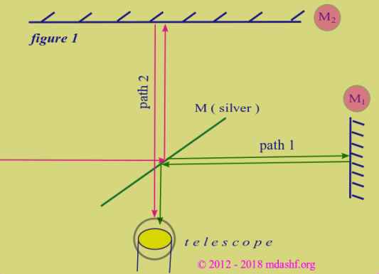 Introduction to special theory of relativity: Michelson interferometer, first configuration. Photo Credit: mdashf.org