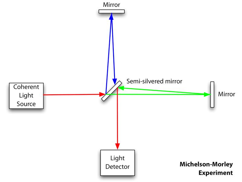 Michelson-morley-wikipedia 1