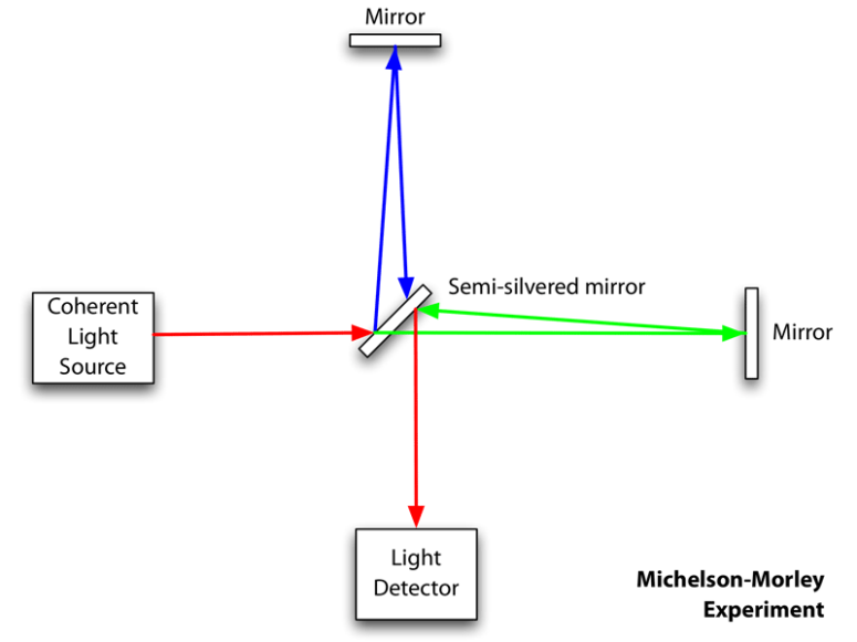 Michelson-morley-wikipedia 1