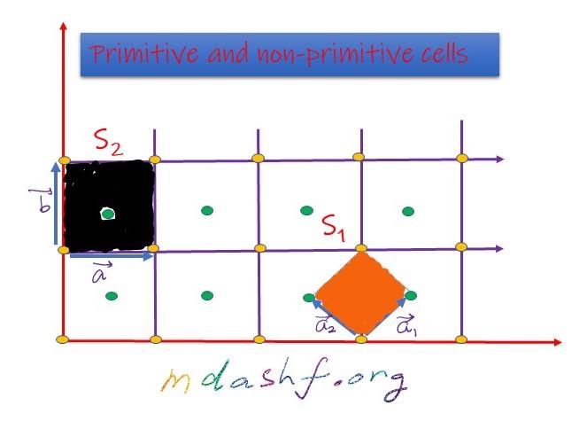Primitive and non-primitive cells