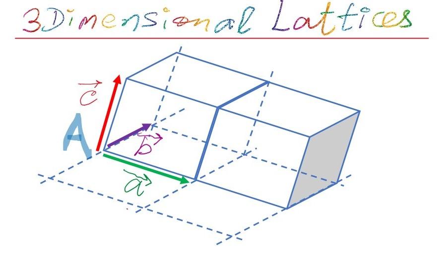 Primitive cell of a space lattice in three dimensions.