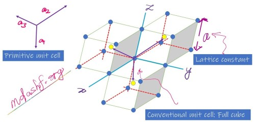 BCC primitive unit cell. Photo-credit: mdashf.org. Note; originally this image and related info is available in Charles Kittel, text book.