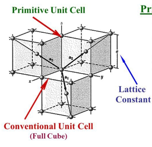 Conventional+&+Primitive+Unit+Cells+Body+Centered+Cubic+Lattice