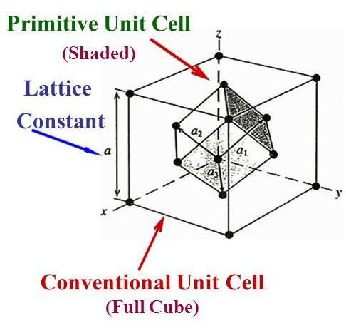 Conventional+&+Primitive+Unit+Cells+Face+Centered+Cubic+Lattice