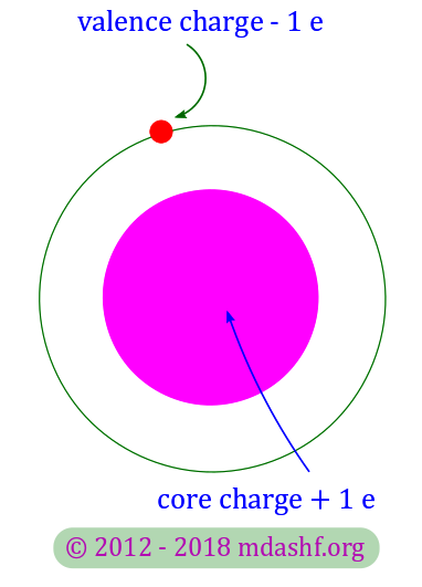 Semiconductors and charge carriers: copper atom's electronic configuration explains why it is a good conductor. The valence electron in the outermost shell with charge - e and the core with a net charge + e. Photo Credit: mdashf.org