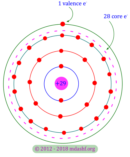 Semiconductors and charge carriers: the copper atom's electronic configuration. There are 29 electrons and 9 protons in the copper atom which makes it electrically neutral. Together with 28 electrons in the first 3 shells ( K, L, M ) and the 28 protons in the nucleus the copper atom's core has a net charge of + 1 e. The electron in the outermost N shell has only 1 electron known as the valence electron. Photo-Credit: mdashf.org