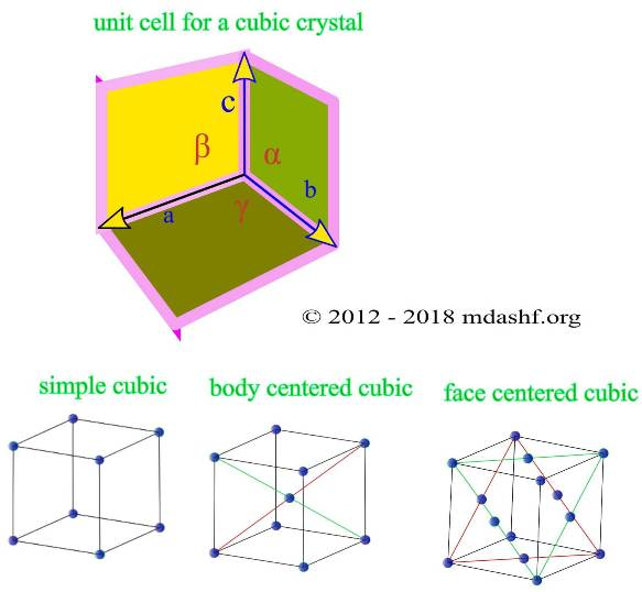 3 most important lattice types, the simple cubic (sc), the body centered cubic (bcc) and the face centered cubic (fcc) types