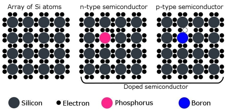Doped semiconductors are of to types.