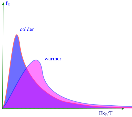 The Maxwell Boltzmann Distribution for energy: probability vs energy ( at a fixed temperature) for two different temperatures. Photo Credit: mdashf.org