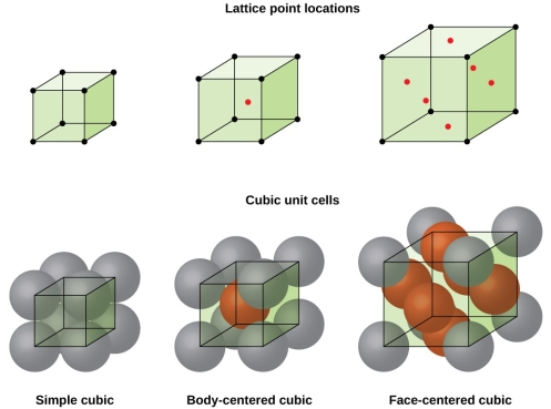 face centered cubic