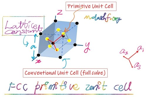 FCC primitive unit cell. Photo-credit: mdashf.org. Note; originally this image and related info is available in Charles Kittel, text book.