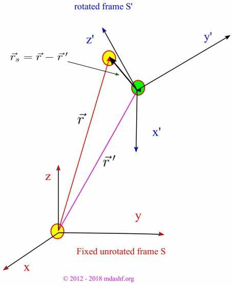 Rotation of a frame does the same thing as the rotation of a vector such as a velocity vector associated with this rotating frame.