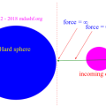 Maxwell Boltzmann Distribution: Hard sphere; remember a hard sphere is a classical analogy of a rigid sphere whose surfaces do not deform when an external object comes into contact. This essentially means the incoming object is scattered elastically that is without loss of kinetic energy, only momenta magnitude and directions are changed in accordance with the conservation of linear momentum. Photo Credit: mdashf.org