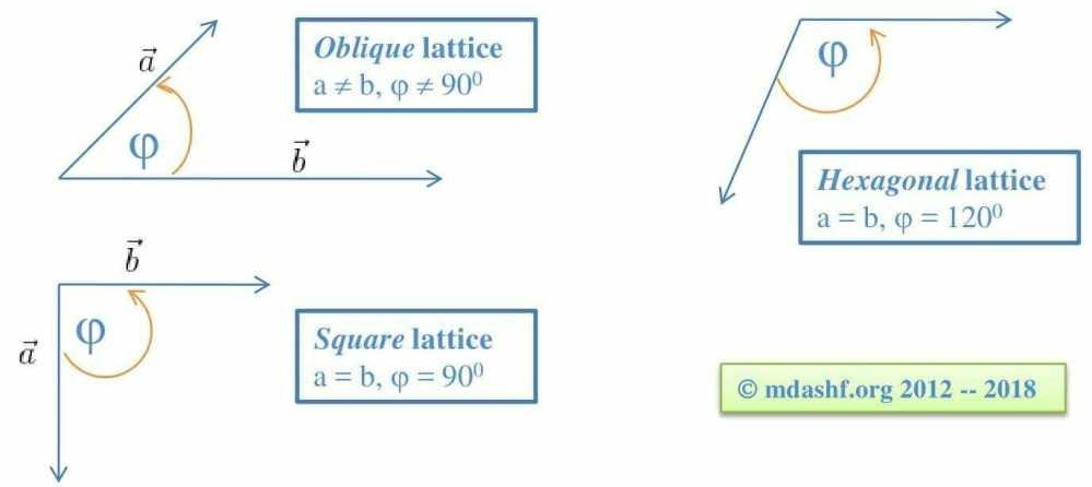 basic lattices in 2-dimensional plane: Oblique, square and hexagonal.
