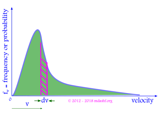 Maxwell Boltzmann Distribution: The Maxwell Boltzmann probability density function shows likelihood of finding a molecule in a given velocity ( speed ) range. Photo-Credit: mdashf.org