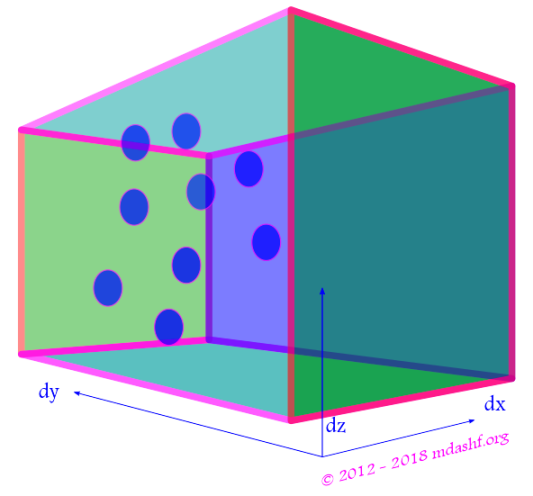 Maxwell Boltzmann Distribution: Molecules in an infinitesimal box of volume dx-dy-dz obtained by multiplying probability density with total number of molecules. Photo-Credit: mdashf.org