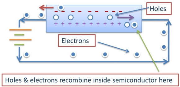 Holes and electrons as free charge carrier in a semiconductor in an electric circuit.