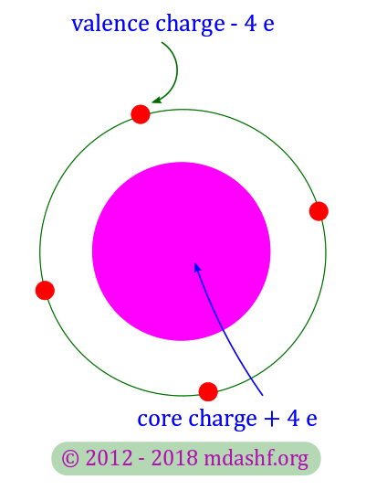Semiconductors and charge carriers: silicon atom's electronic configuration explains why it is a semiconductor. The valence electrons in the outermost shell with charge -4 e and the core with a net charge +4 e. Photo Credit: mdashf.org