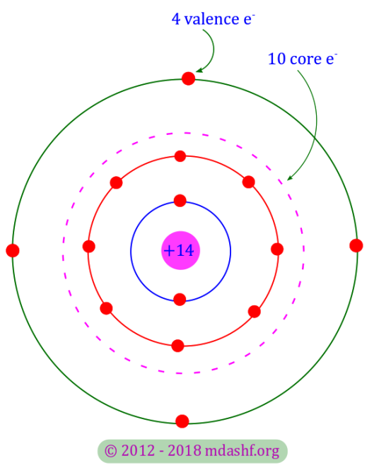 Semiconductors and charge carriers: the silicon atom's electronic configuration. There are 14 electrons and 14 protons in the copper atom which makes it electrically neutral. Together with 10 electrons in the first 23 shells ( K, L ) and the 14 protons in the nucleus the copper atom's core has a net charge of + 4 e. The electron in the outermost M shell has 4 electrons, known as the valence electrons. Photo Credit: mdashf.org