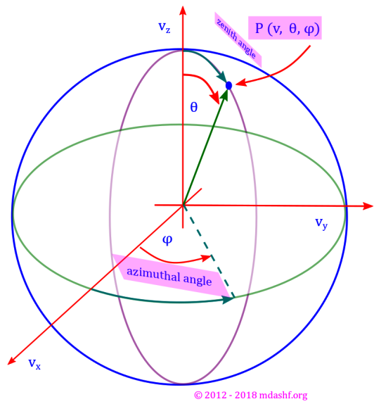 Spherical polar coordinates: azimuth angle ( φ ) zenith angle ( θ ) and vector magnitude variable (radial component, here v) where v, θ and φ are related to vx, vy and vz by:vx= v sin θ cos φ,vy= v sin θ sin φand vz = v cos θ. We shall also note that functions that are spherically symmetric do not depend upon angular dimensions, in other words they are independent of θ and φ.