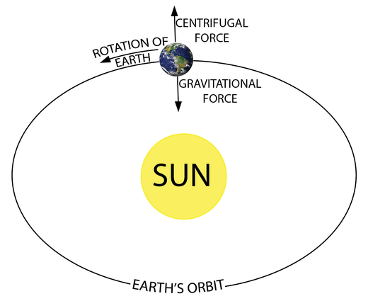 Earth around sun is an analogy to mass attached to the string shown above.