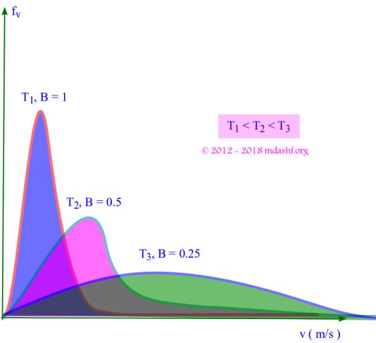 Maxwell Boltzmann Distribution: The behavior of Maxwell Boltzmann velocity distribution with increasing temperature. Photo Credit: mdashf.org