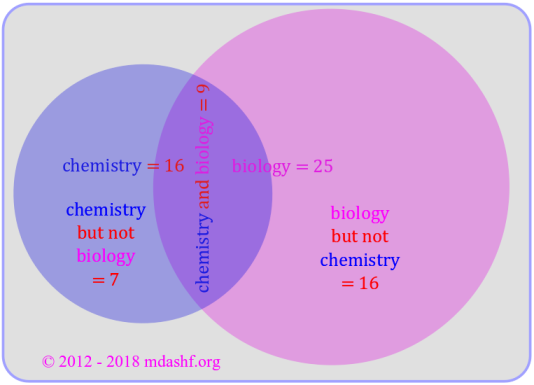 CSIR NET 2018 December Physical Sciences: answer to question 12 Venn diagram shows that number of students who took biology but not chemistry is number of students who took biology minus number of students who took both biology and chemistry photo credit: mdashf.org