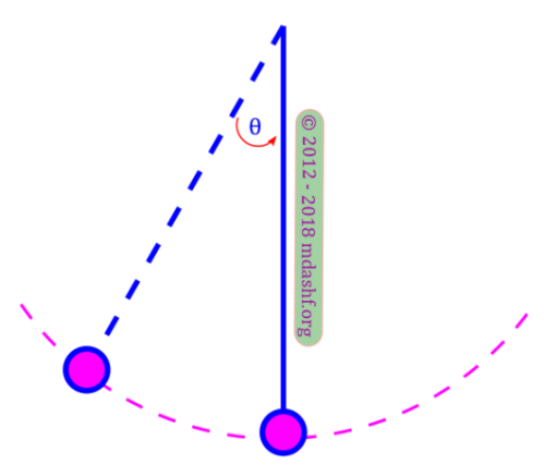 CSIR NET 2018 December Physical Sciences: answer to question 19; a simple pendulum in simple harmonic motion photo credit: mdashf.org