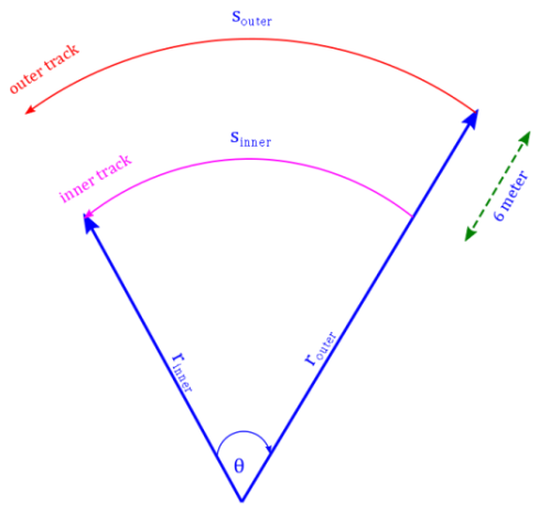 The difference in track length for a given angle depends on the angle as the radii are fixed, for a full circle this is 2 pi times difference in inner and outer radii. Photo Credit: mdashf.org