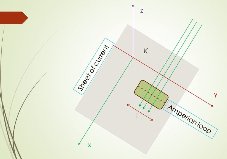 Ampere's law application: infinite surface current, diagram. An infinite sheet of current in xy plane with Amperian loop. We like to determine its magnetic field by Ampere's Law.