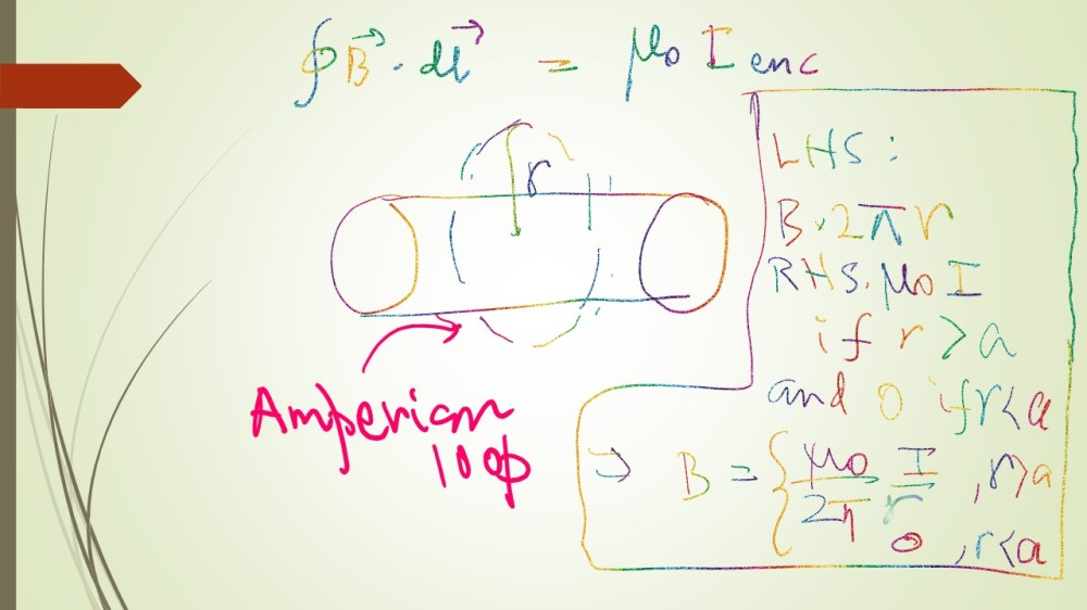 We can evaluate LHS and RHS of Ampere's law to determine the magnitude of the magnetic field. Inside the cylinder there is no surface current. But outside the cylinder all the surface current I is enclosed by Amperian loop. Application of Ampere's Law.