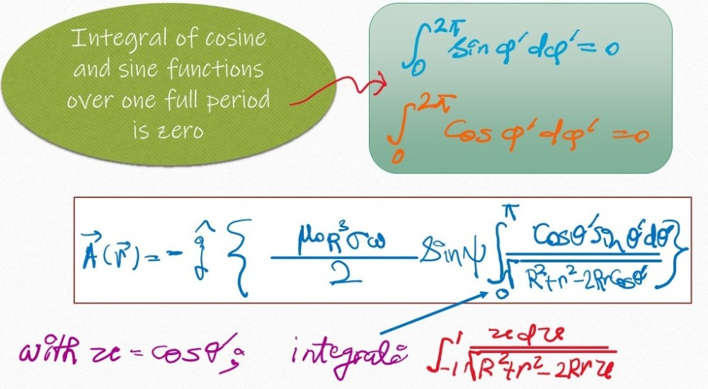 Magnetic vector potential of a rotating uniformly charged shell. The integral of sine or cosine function over 1 full period is zero. For our vector potential then we obtain this expression which can be further transformed by introducing new variable u for cos θ'.