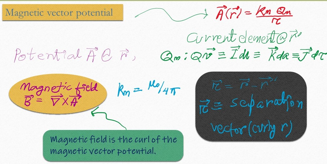 Magnetic vector potential of a rotating uniformly charged shell. Magnetic field and potential in magnetostatics from various current elements.