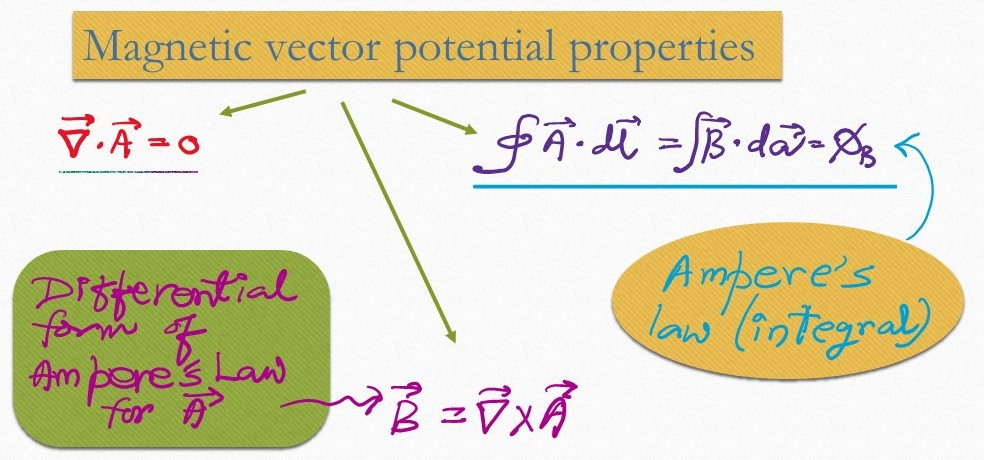 Magnetic vector potential of a rotating uniformly charged shell. Two properties of magnetic vector potential. Zero divergence and Ampere's law for vector potential, in differential and integral form.