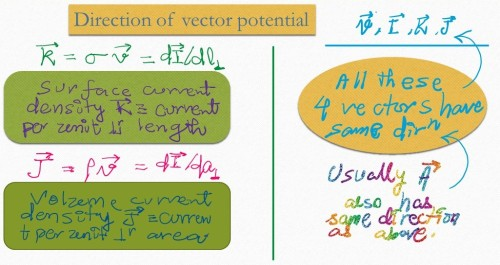 Magnetic vector potential of a rotating uniformly charged shell. Definition of surface and volume current density. Vector potential usually has the same direction as velocity of charge, linear current, surface current density and volume current density.