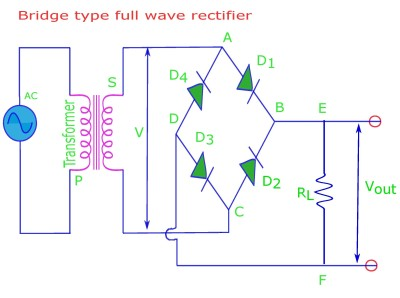 The bridge type full wave rectifier consists of 4 diodes.