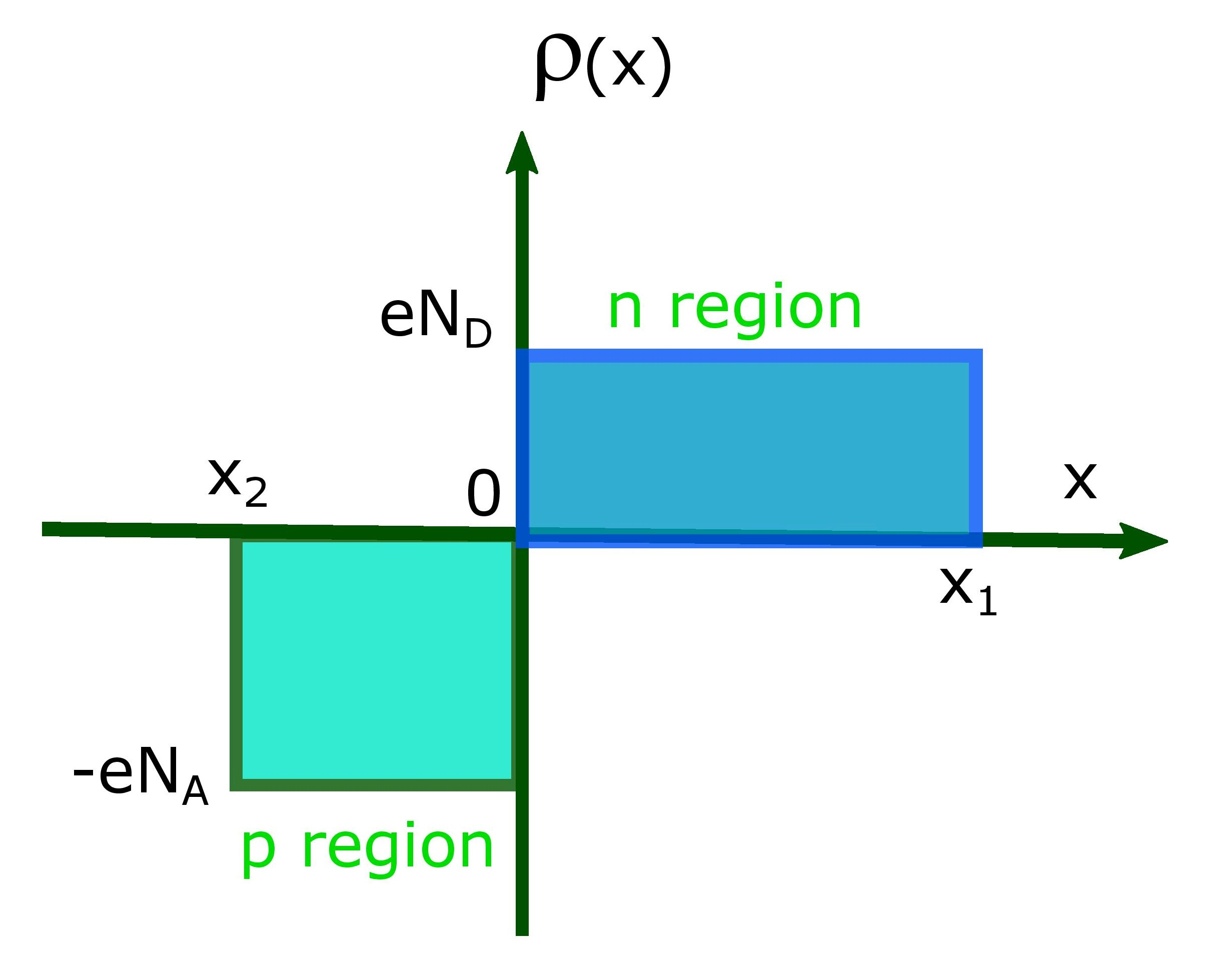 charge distribution in the depletion region across p and n layers.