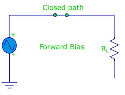 When the diode is in forward bias it acts like a closed switch (i.e. it conducts a current).