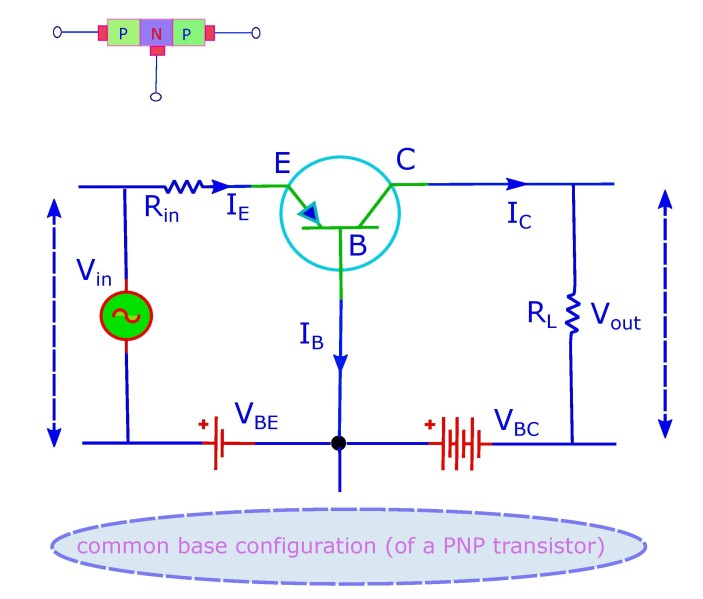 Circuit diagram for the common base configuration of a PNP transistor.