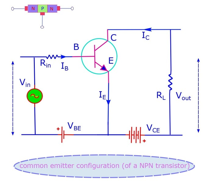 Circuit diagram for the common emitter configuration of a NPN transistor.
