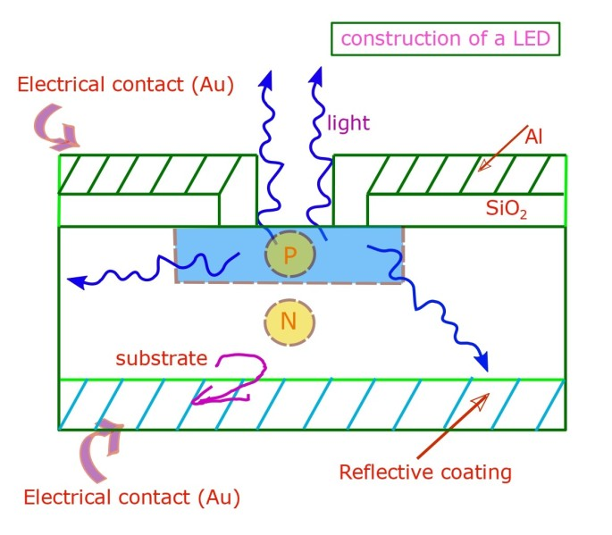 Schematic representation of the construction of a light emitting diode.