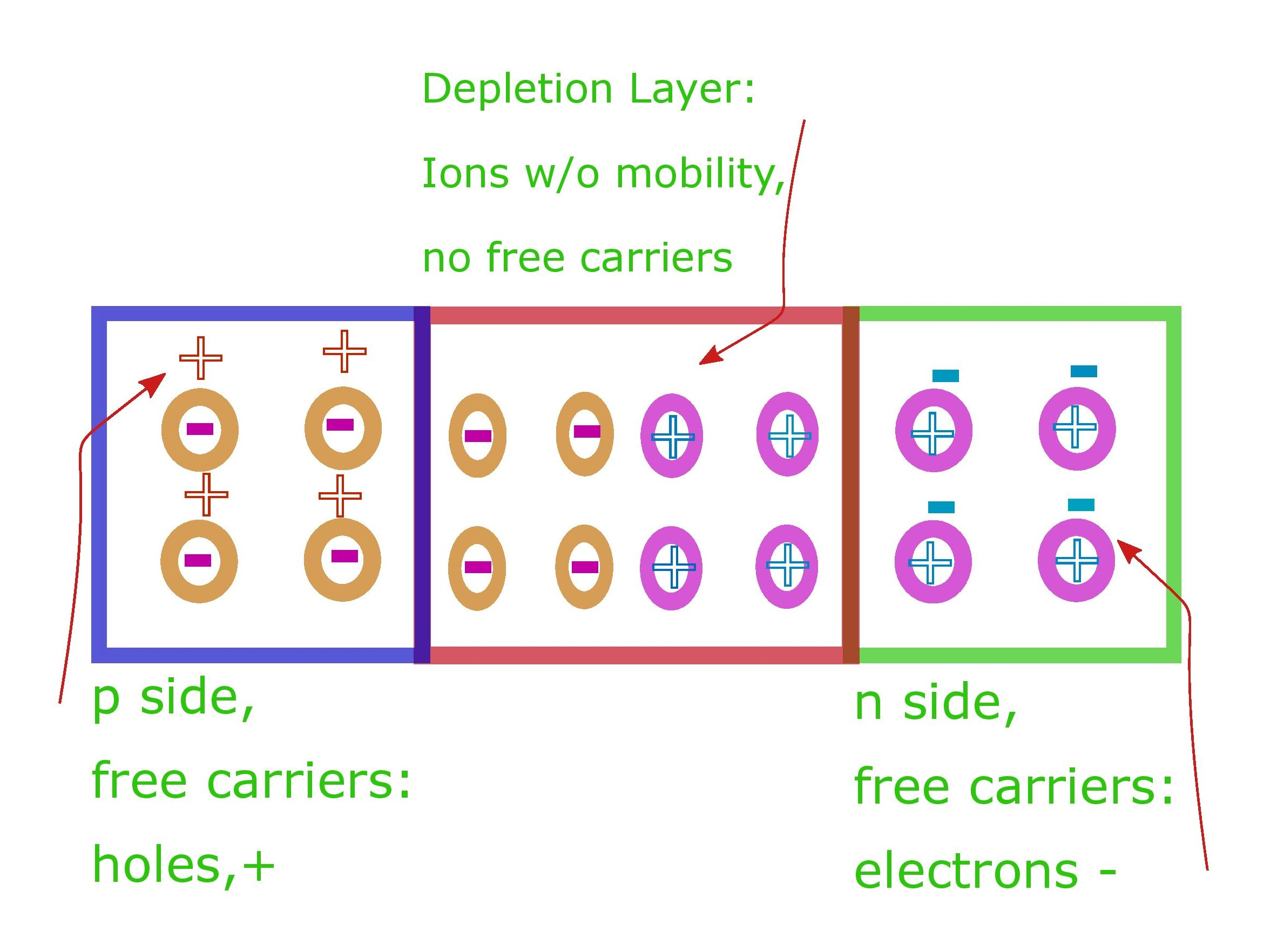 Formation of depletion layer