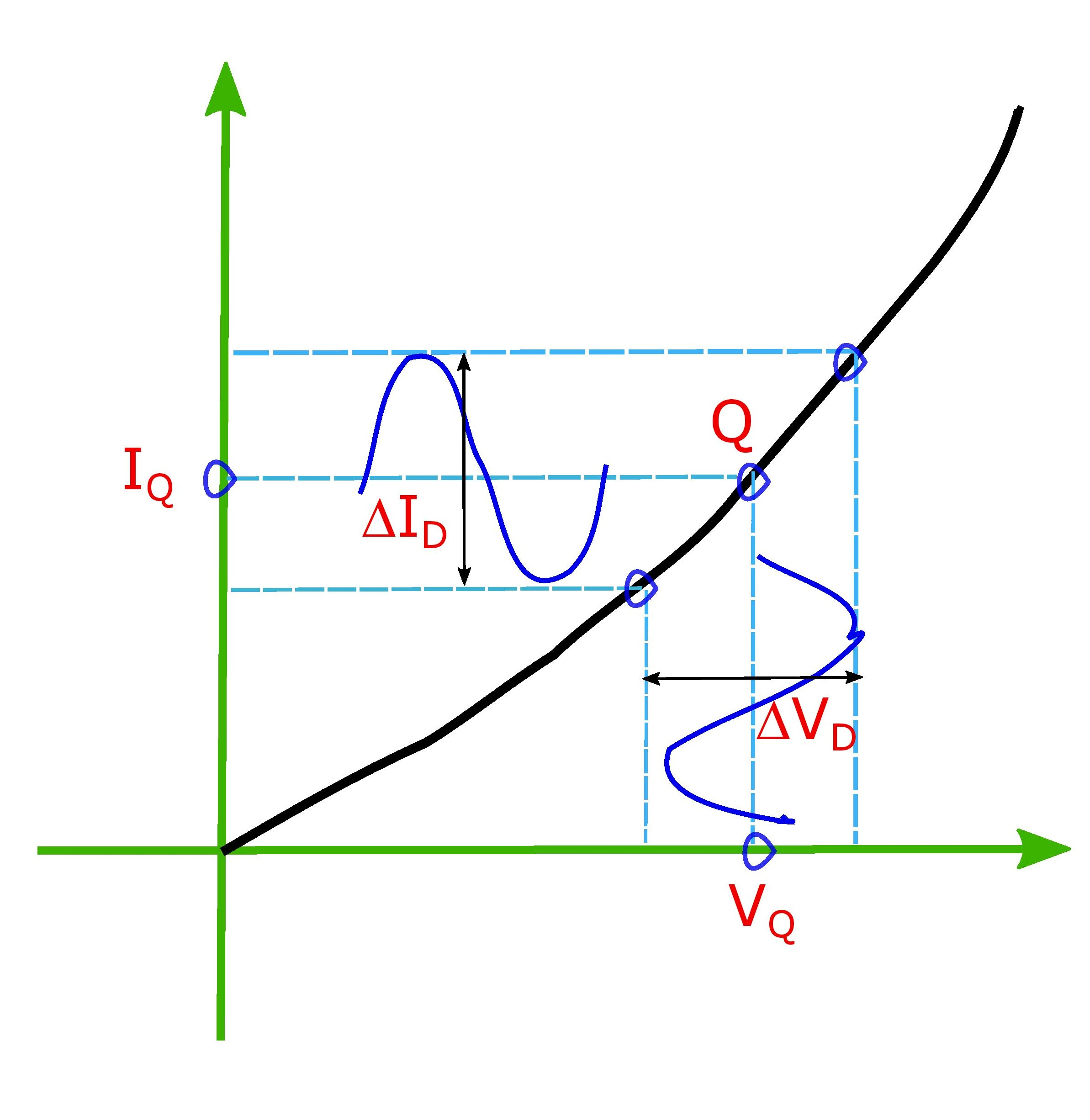 The forward dynamic resistance depends on a operational point and the instantaneous value of the ratio of voltage to current. For an average value any two points can be chosen and a straight line can be drawn between the two giving the slope of the line is equivalent to inverse of the dynamic resistance in this given diagram.