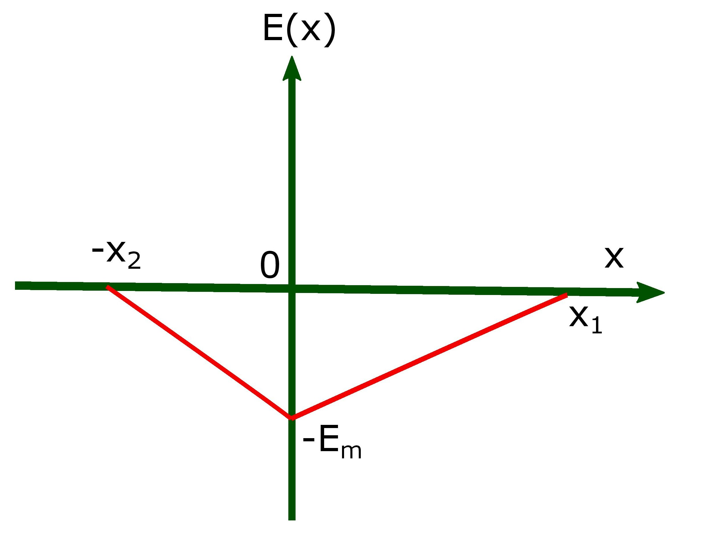 electric field across depletion layer of a pn junction.