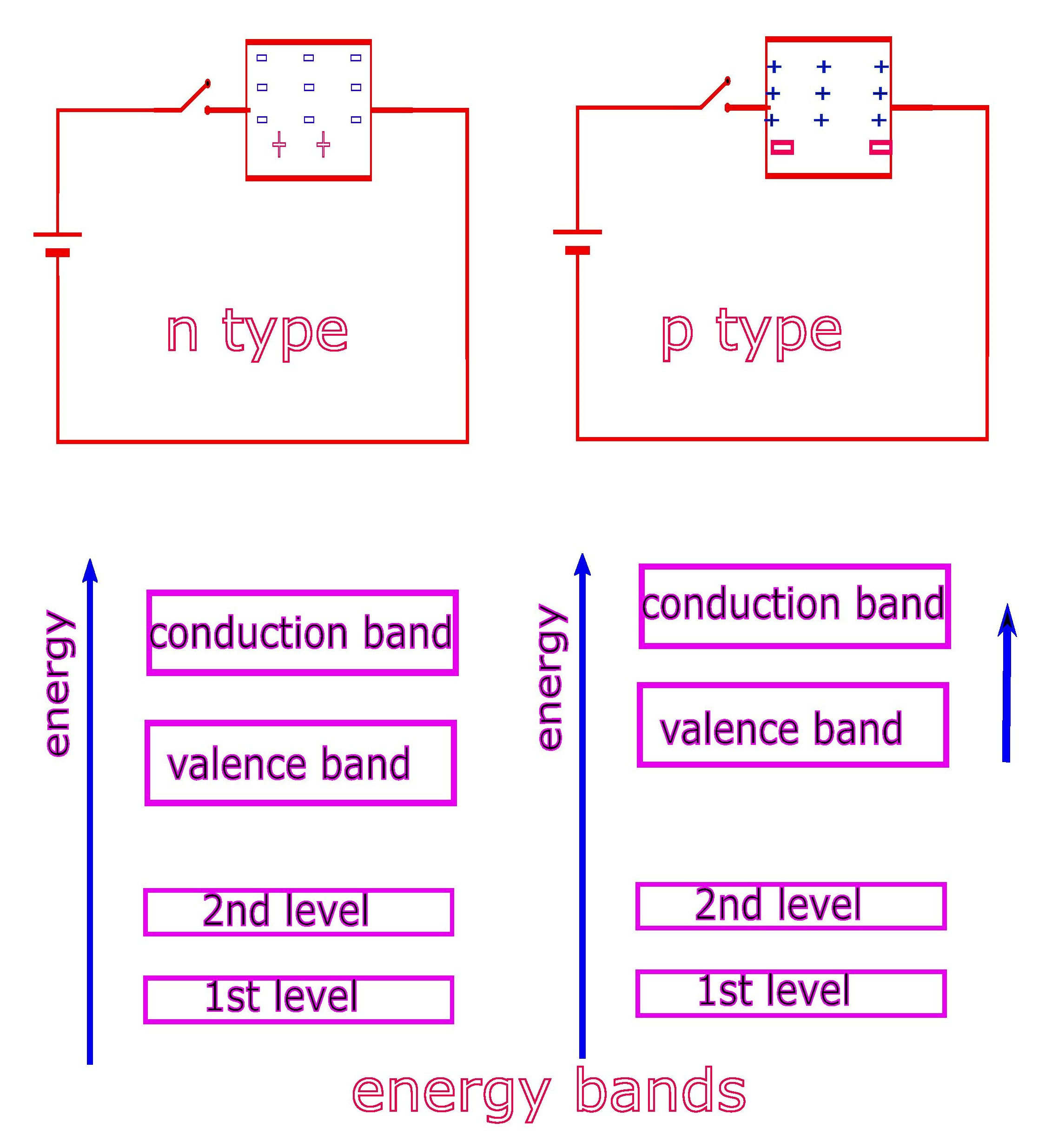 Energy bands appear differently for  bands for p and n type semiconductors.