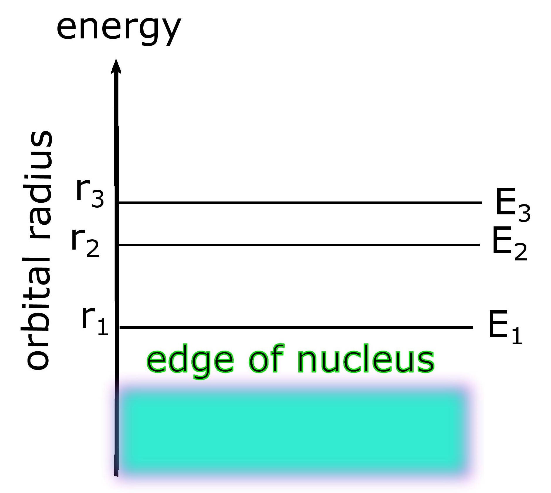 energy levels of a single electron are proportional to their orbit size.