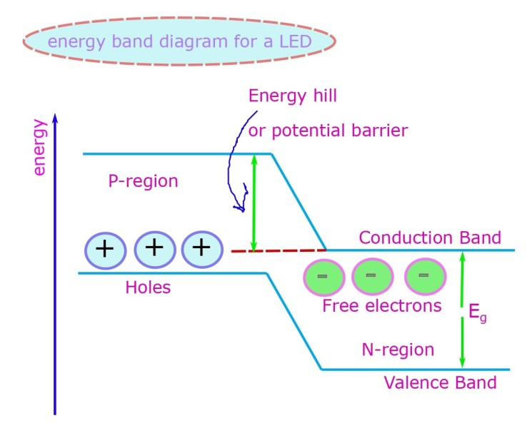 Energy band diagram of a light emitting diode.