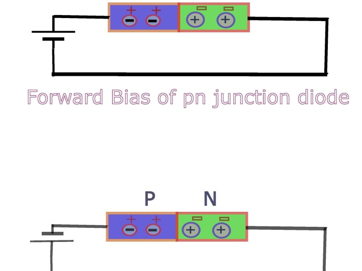 Forward and reverse bias of a pn junction diode.